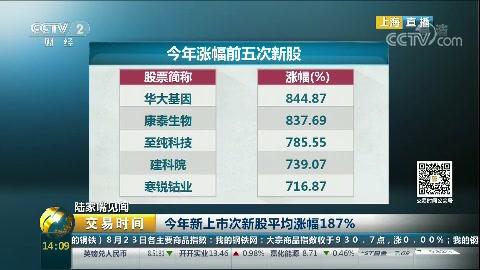 今年新上市次新股平均涨幅187%